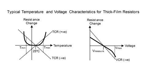 resistor temperature equation resistors advance diverse diagnostic and therapeutic capabilities ee times