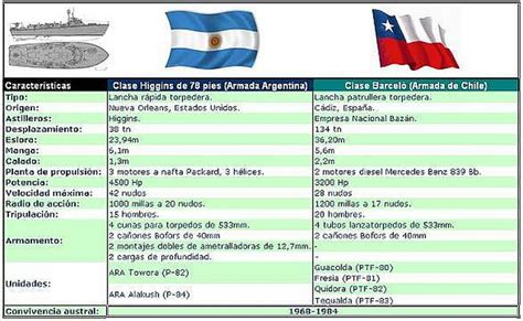 comparacin de los aumentos recibidos por los militares y los ptf de la armada de chile
