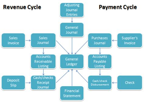 revenue cycle flowchart template 6 best images of data flow diagram revenue cycle high