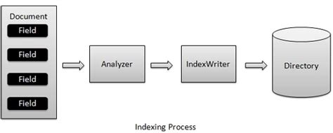 tutorialspoint lucene simplelucene implementation codeproject