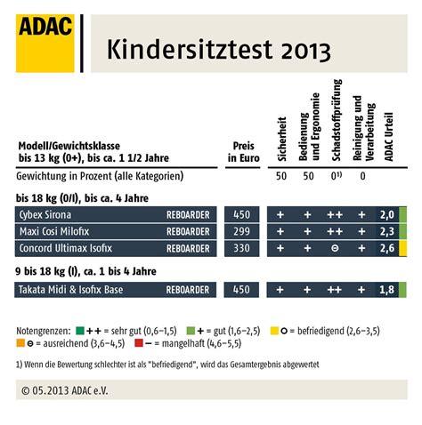 Kindersitz Auto Reboarder Test by Reboard Kindersitze Und I Size Teil 2 Ratgeber