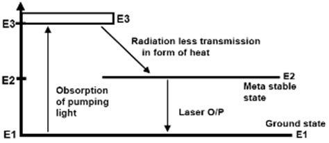 diode lasers explained ruby lazer definition working construction application advantages and disadvantages d e notes