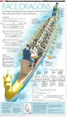 dragon boat equipment 1000 images about dragon boat racing on pinterest
