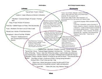 venn diagram of judaism christianity and islam judaism christianity islam monotheistic 3 circle venn diagram tpt social studies lessons