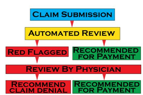 Submitted For Automated Settlement Claim Search The Emg Audit Process