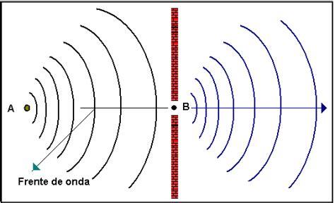 imagenes del movimiento ondulatorio movimiento ondulatorio leyes y principios del movimiento