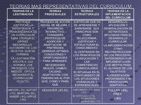 Modelo Curriculum Stephen Kemmis Foro Regional Curriculum Y Modelos Mayo 2007 2