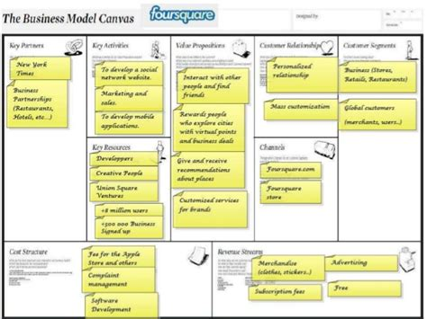 Business Model Canvas Bringing Your Ideas To Life Consulting Business Model Template