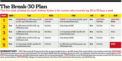 the 30 minutes 5 k plan runner s world