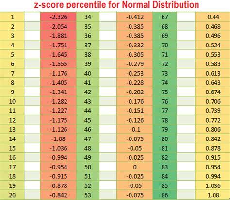 Z Score To Percentile Table z score table definition steps percentile table mathcaptain