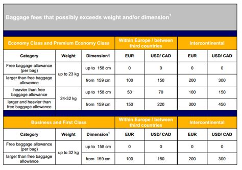 united gives free checked bags again to star alliance airlines baggage sizes lufthansa baggage fees 2016 airline