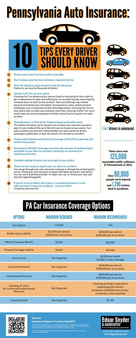 17 Best images about Infographics about Insurance on