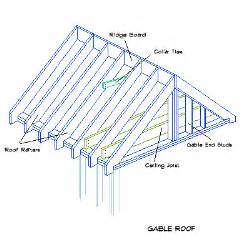 Gable Roof Truss Design The 48 Project 4 Houses 1 Container The