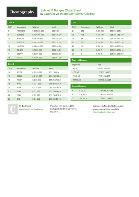 subnetting tutorial for beginners pdf subnet ip ranges cheat sheet by badsheep download free