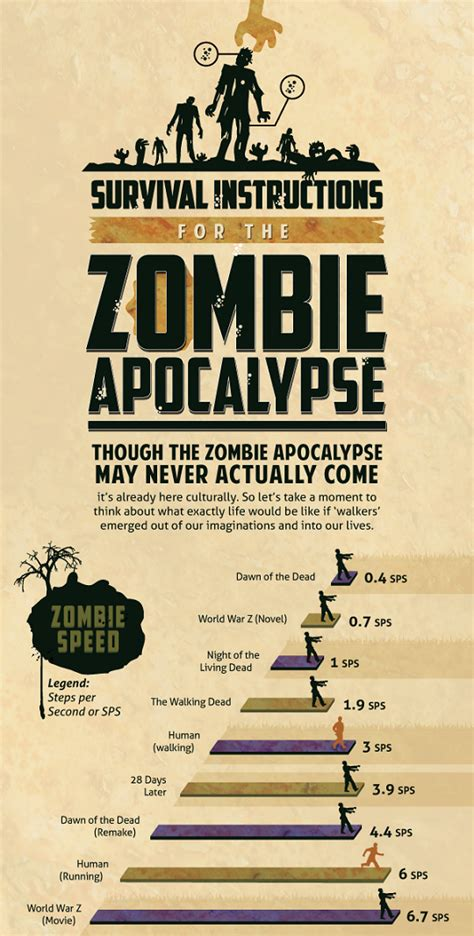 the zombie apocalypse survival guide for teenagers manuscripts burn survival instructions for the zombie