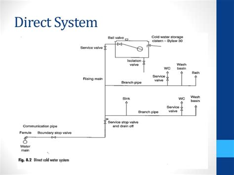 cold water system diagram sem 2 bs1 cold water supply 1