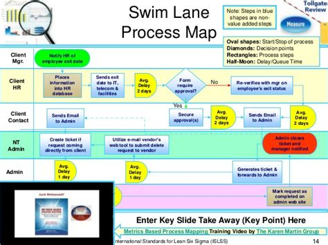 Measure Phase Lean Six Sigma Tollgate Template Lean Process Mapping Template