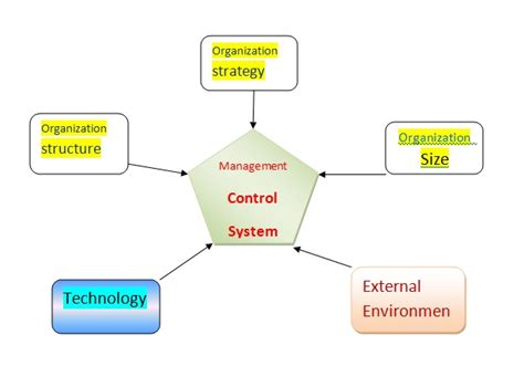 controlling definition school assignments define management control system and explain its characterstics