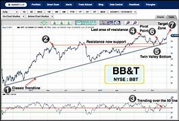 Image result for bbt stock