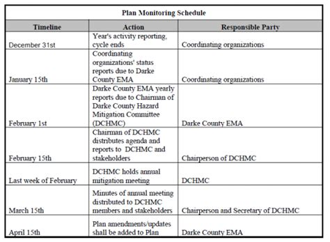 monitoring and evaluation work plan template image gallery evaluation plan