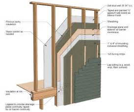 exterior wall thickness installing mineral wool insulation over exterior wall