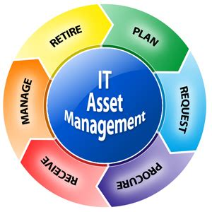 Asset Management It Asset Management An It Service Management Function