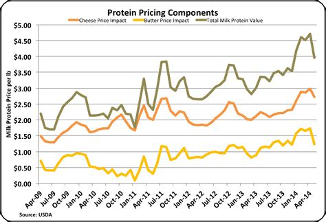 protein x price milkprice june 2014
