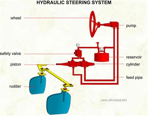 boat steering system diagram understanding your yacht 226 s steering system florida