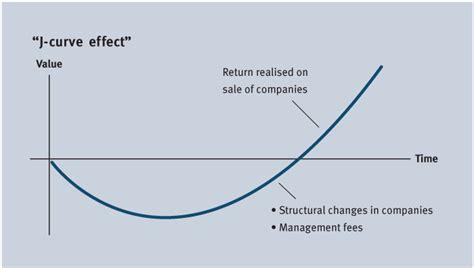 The J Curve Strategi Memahami Ian Bremmer the age of uncertainty the j curve