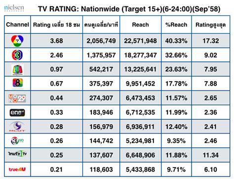 digital rating rating tv เด อนก นยายน