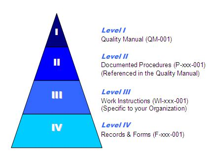 Iso 9001 2008 Documentation Requirements 9000 Store Iatf 16949 Quality Manual Template