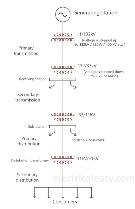 basics of electrical power transmission system