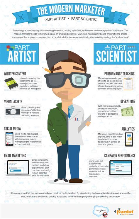design management best heleennaa infographics