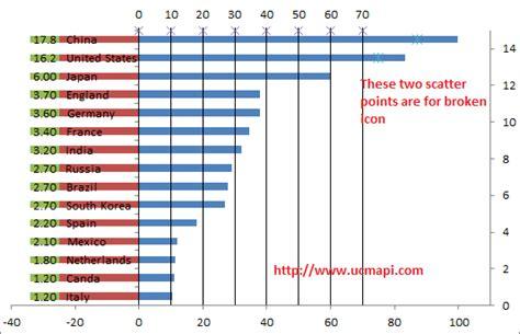 broken bar diagram professional excel chart excel chart broken bar chart to