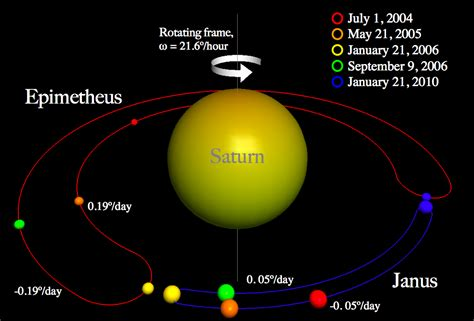 the rotation of saturn planet saturn history temperature moons interior rings and