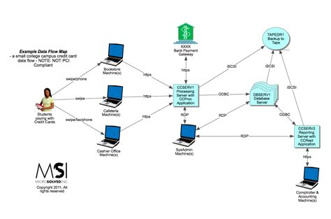 how to create network map data mapping msi state of security