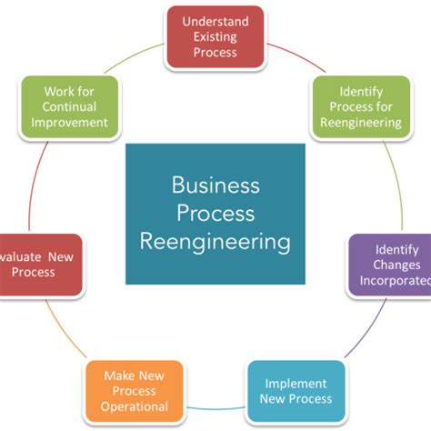 Business Process Reengineering the ultimate guide to business process reengineering sweetprocess