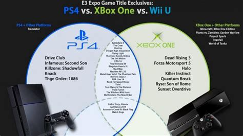 what console is better xbox one or ps4 which console has better exclusives xbox one or ps4