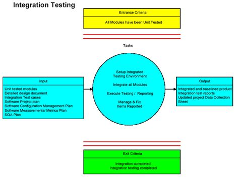 integration test template software integration tester cover letter sarahepps
