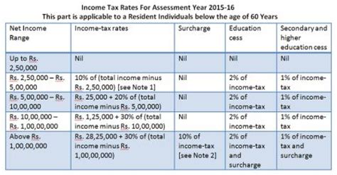mat rate in india ay 2015 16 income tax rate slab chart for 2014 15 central