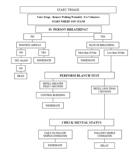 triage flowchart triage flow chart what i am a registered