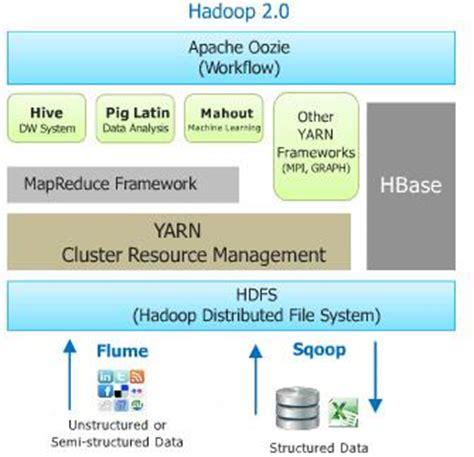 hadoop ecosystem diagram hadoop ecosystem start 5 key components ironside