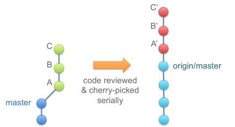 rebase workflow rebase workflow srctreewin 2453 rebase interactively