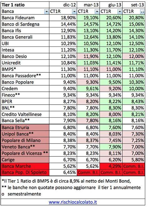 elenco banche italia elenco delle banche italiane in crisi massimo baroni
