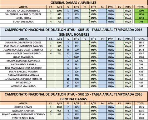 irpf tabla uruguay 2016 tabla de irpf 2016 en uruguay tabla acumulada uruguay