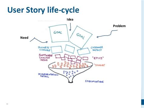 as a user i want user story template scrum backlog epic user story acceptance criteria
