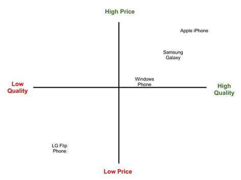 brand positioning map template iphone 5c you later a marketing mindset
