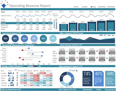 operations dashboard template excel dashboards excel dashboards vba and more