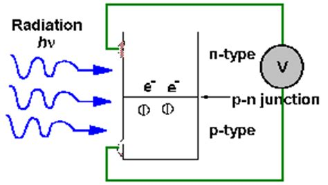 define photodiode definition of photodiode detector chemistry dictionary