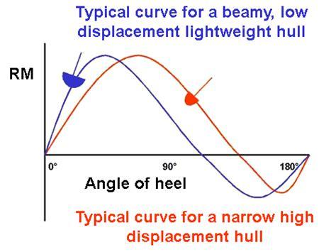 catamaran vs monohull capsize sailtrain yacht stability factors affecting the angle of
